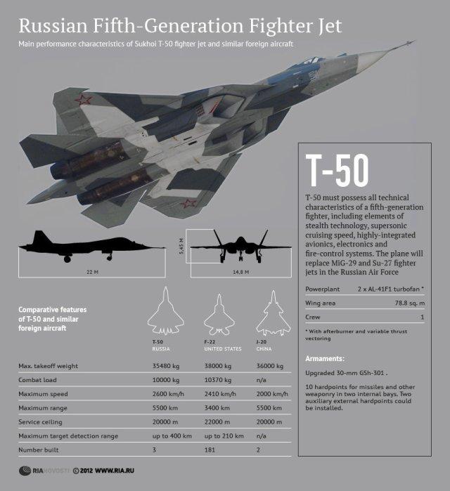 New Sukhoi T-50 Fighter Jet Prototype  Joins Testing Program