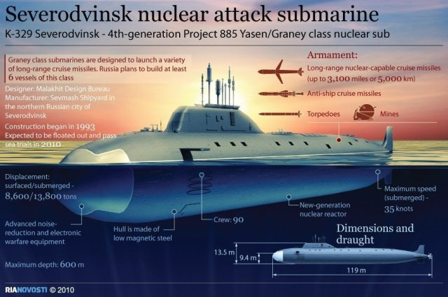 New Russian Attack Sub to Join Navy on Dec. 30