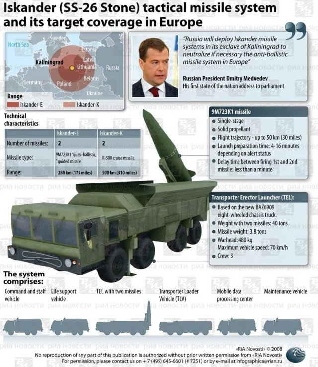 Russia Confirms Tactical Missile Deployment on NATO Borders